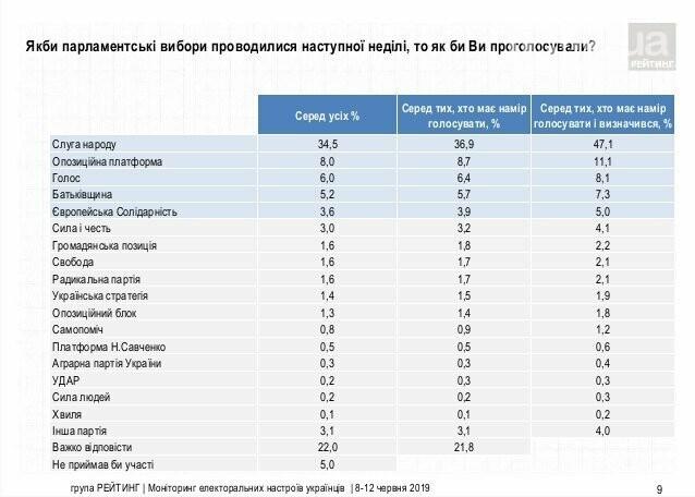 Новый соцопрос: на выборах в Раду проходят пять партий, фото-1
