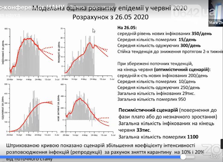 Украина прошла пик коронавируса, фото-1