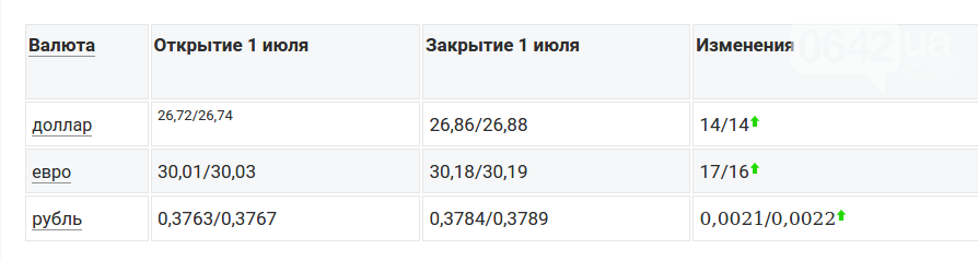 Сегодня на Межбанке за доллар давали 26,88 гривни, фото-1