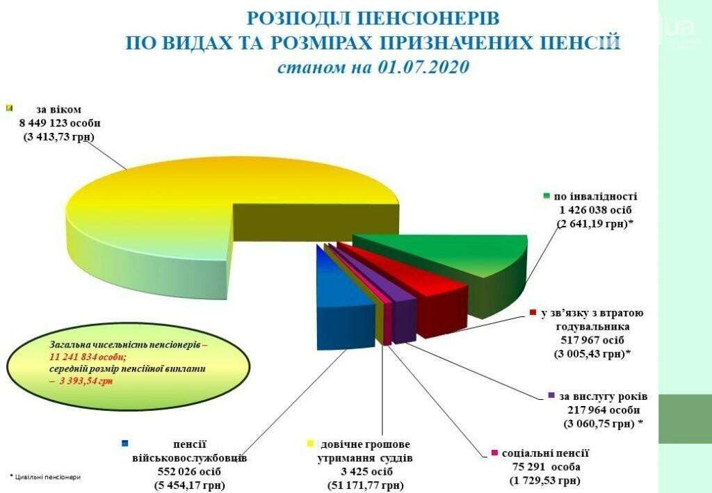 Стало известно, сколько пенсионеров получают более 10 тысяч гривен , фото-1