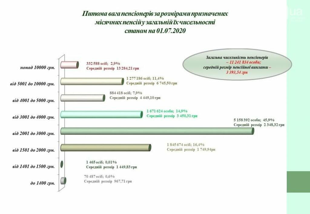 Стало известно, сколько пенсионеров получают более 10 тысяч гривен , фото-3