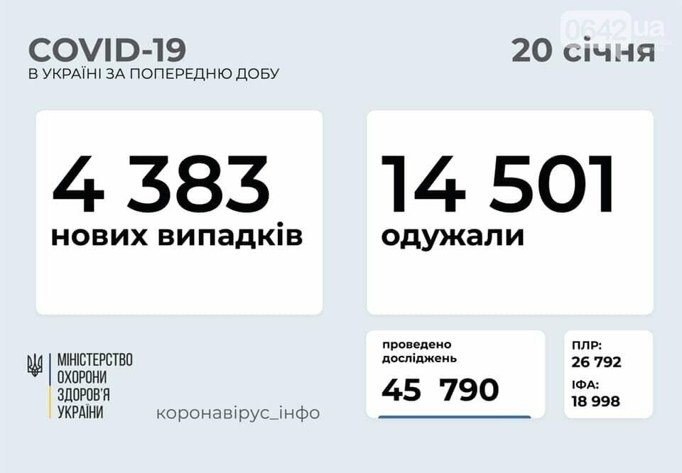 В Украине 4383 новых случаев коронавируса, болезнь за сутки унесла жизни 212 человек, фото-1