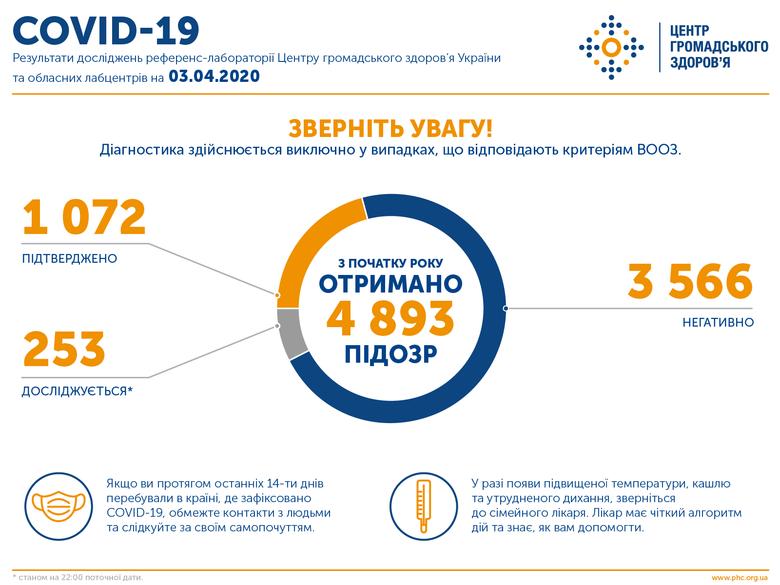 В Украине уже 1072 подтвержденных случаев коронавируса: болезнь унесла