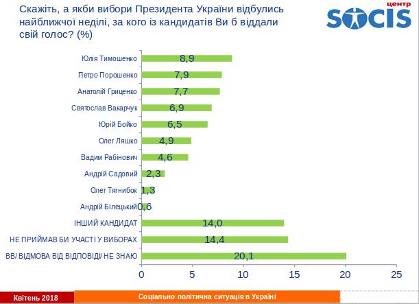 Социс: Во второй тур президентских выборов в Украине вышли бы Тимошенко и Порошенко, фото-1