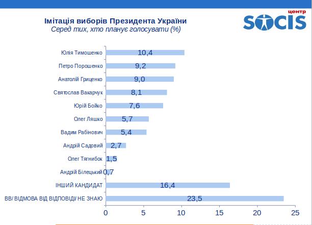 Социс: Во второй тур президентских выборов в Украине вышли бы Тимошенко и Порошенко, фото-2