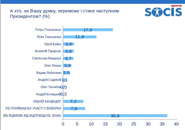 Социс: Во второй тур президентских выборов в Украине вышли бы Тимошенко и Порошенко, фото-3