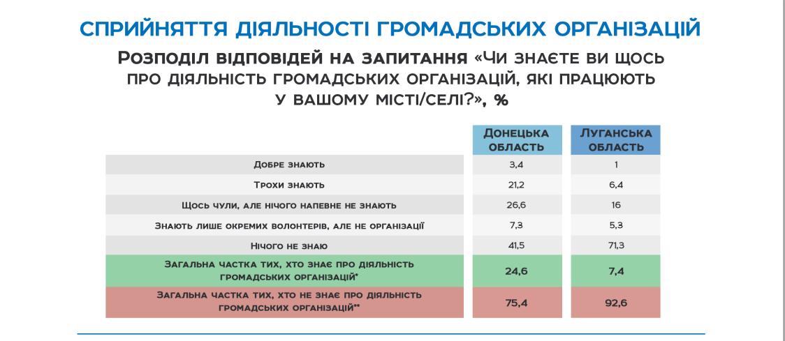 Гражданское общество: готовы ли жители Донбасса влиять на политику и выражать свою позицию, фото-1