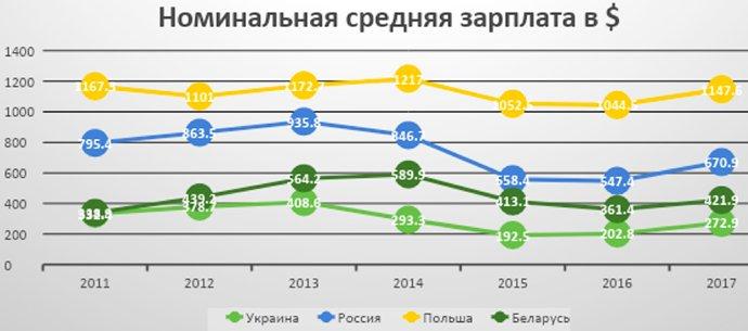 Так ли бедны украинцы, как им это кажется..., фото-1