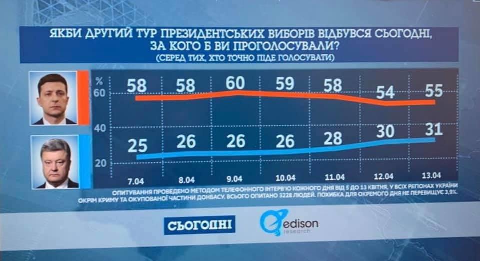 Президентская гонка: Порошенко сократил отставание от Зеленского, фото-1