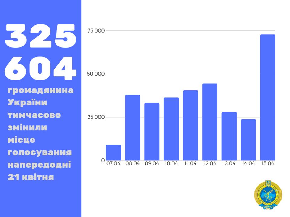 В Луганской области почти 30 тысяч избирателей изменили место голосования, фото-1