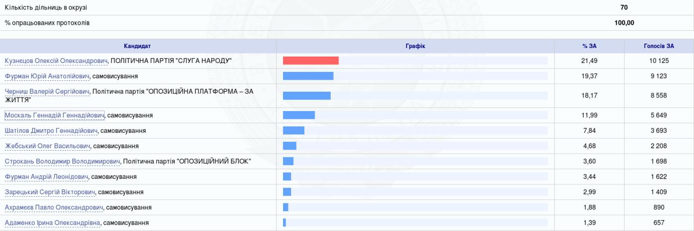 Выборы в Раду: в Луганской области в округе № 106 победил Кузнецов, фото-1