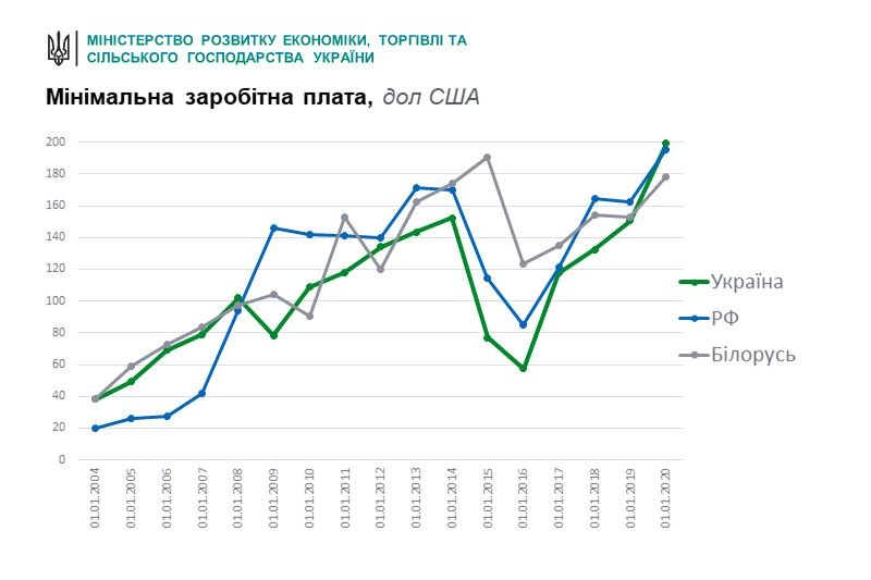 Минимальная зарплата в Украине стала выше, чем в России и Беларуси, фото-1