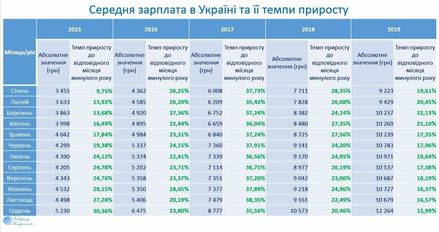 Средняя зарплата в Украине установила новый исторический рекорд превысив уровень в 500 долларов, фото-1