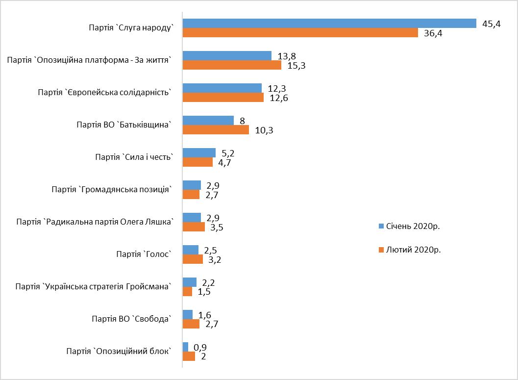 Какие партии прошли бы в Раду, если бы парламентские выборы прошли сегодня , фото-1