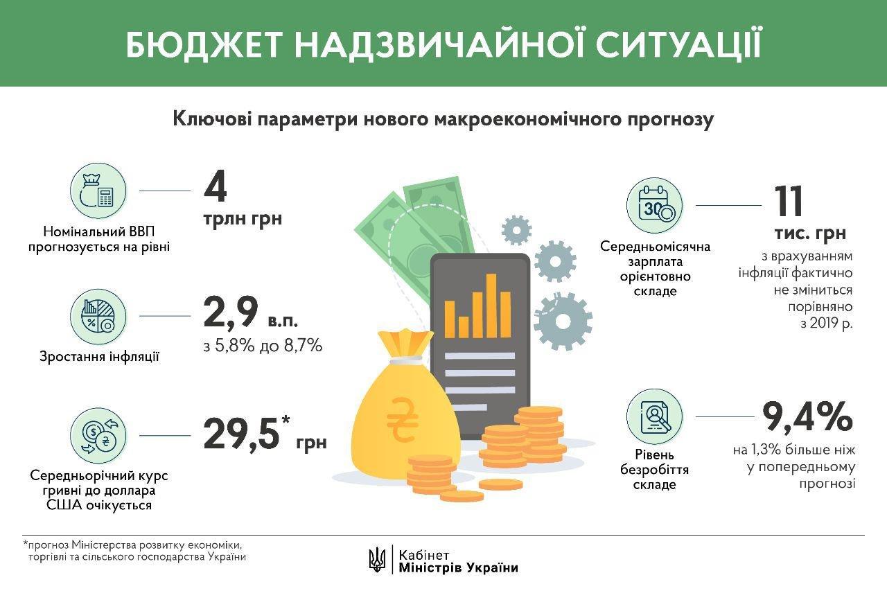 Падение ВВП на 3,9%, доллар по 29,5: Кабмин утвердил новый макропроноз на 2020 год, фото-1