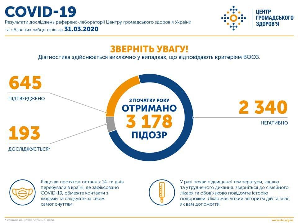 В Украине уже 645 подтвержденных случаев заболевания коронавирусом: болезнь унесла жизни 17 человек, фото-1