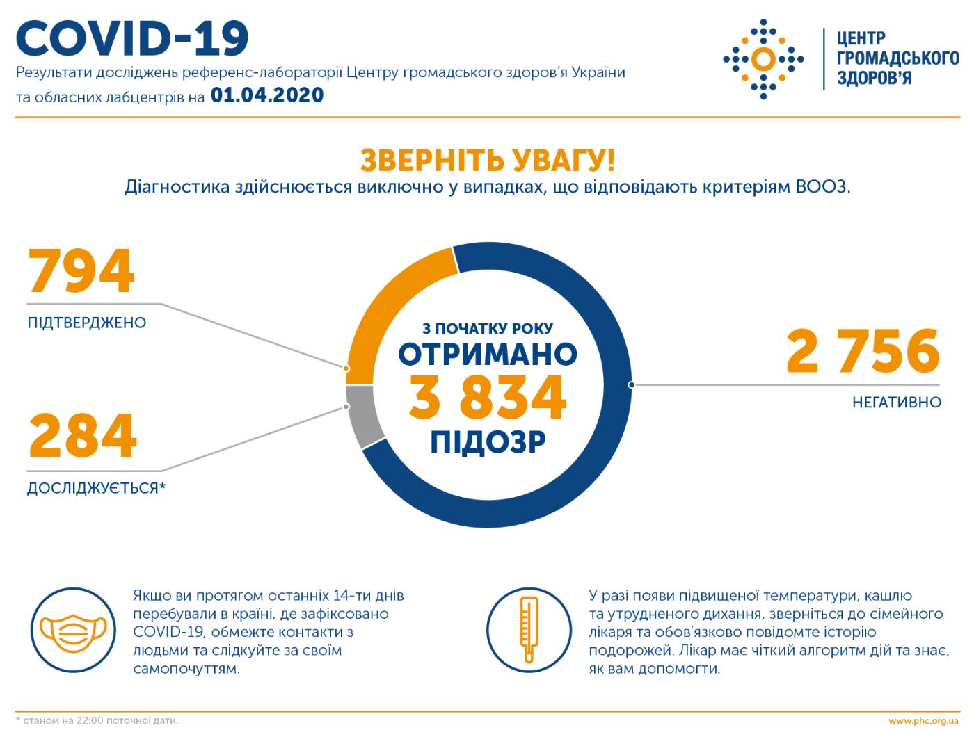В Украине уже 794 подтвержденных случаев заболевания коронавирусом: болезнь унесла жизни 20 человек, фото-1