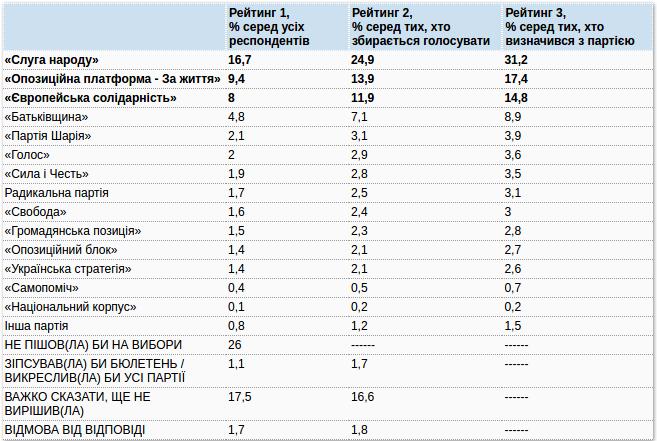 Какие партии прошли бы в Раду, если бы парламентские выборы прошли сегодня (СОЦОПРОС), фото-1