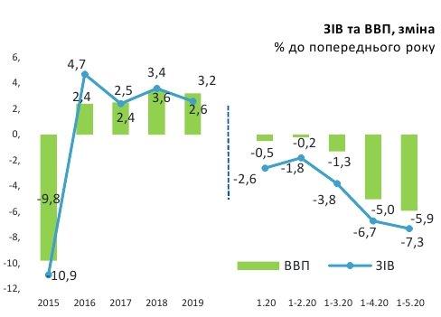 ВВП Украины сократился на 5,9% — Минэкономики, фото-1