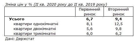 Рост 10 процентов: Госстат опубликовал динамику цен на жилье, фото-1