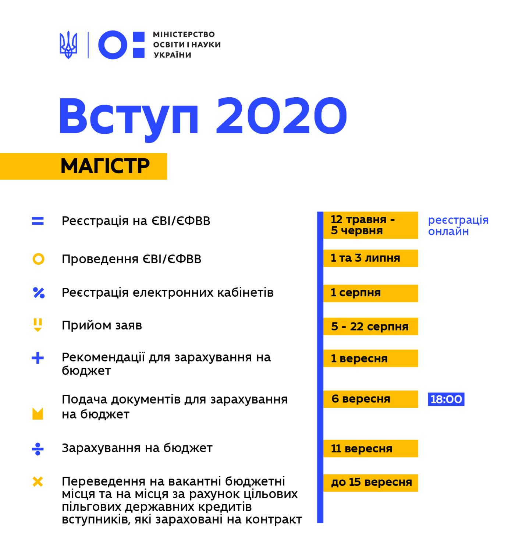 Вступительная кампания: Известны даты подачи документов в вузы, фото-3