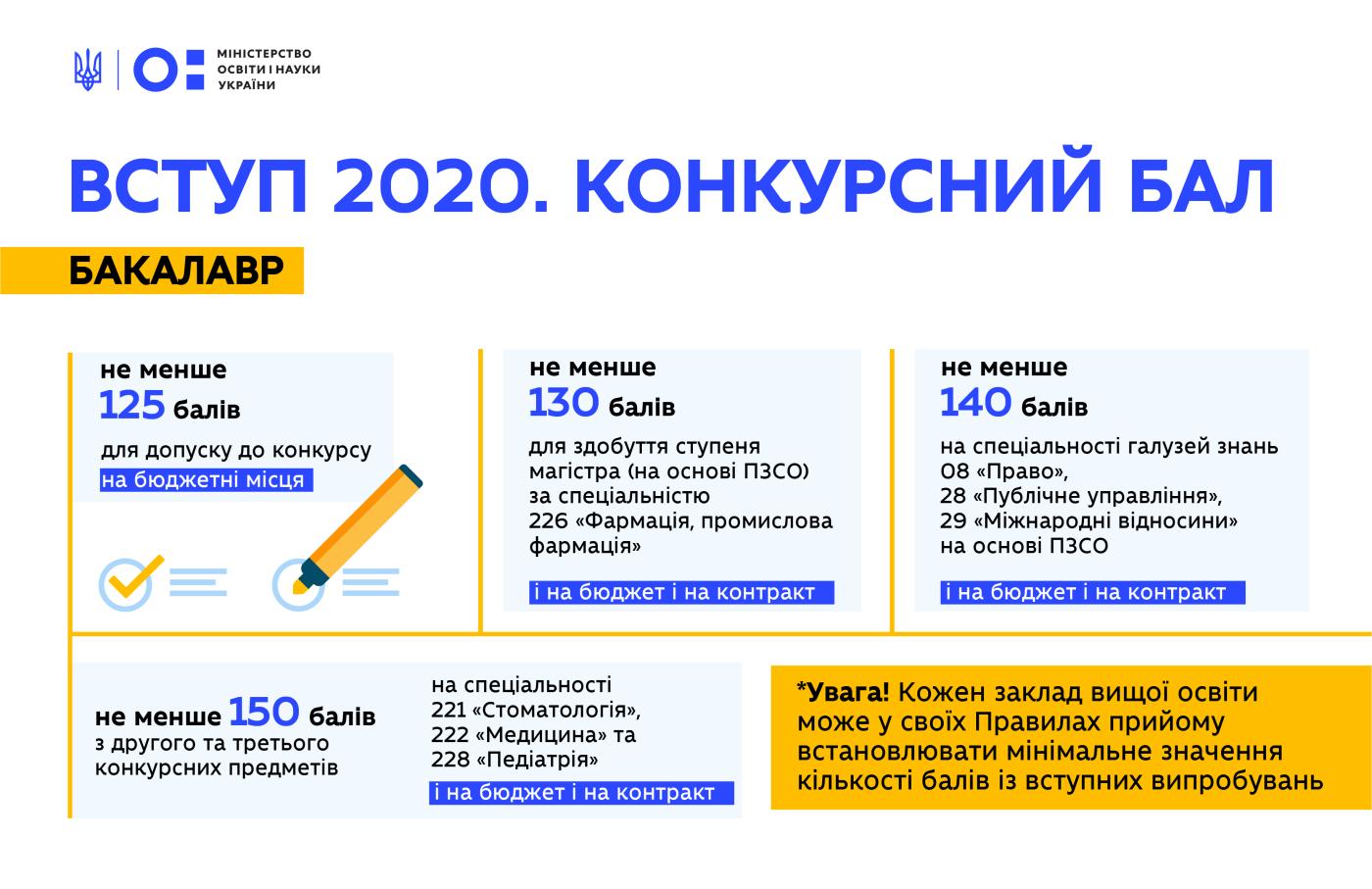 Вступительная кампания: Известны даты подачи документов в вузы, фото-1