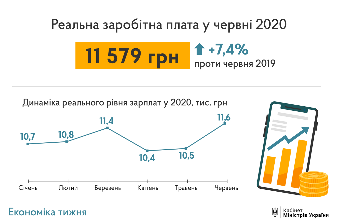Шмыгаль: В 2022 году средние зарплаты по стране будут на уровне 15 тысяч , фото-1