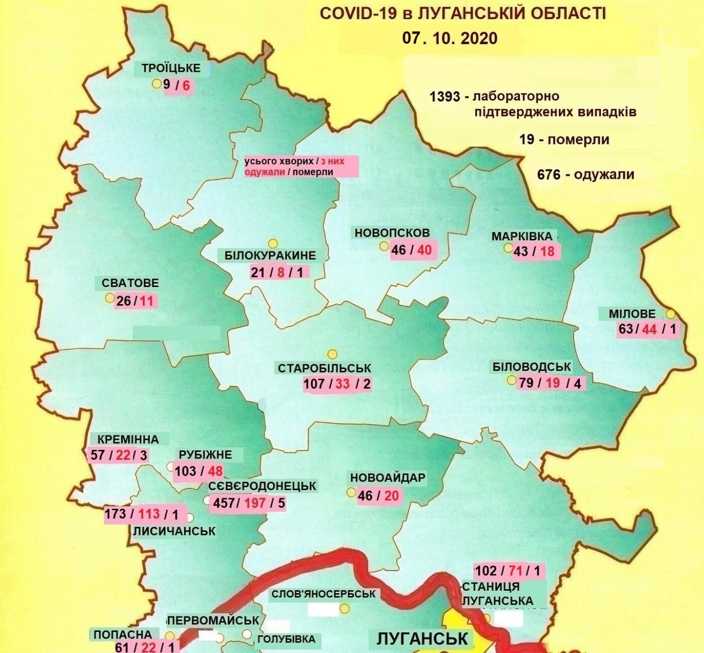 В Луганской области 61 новый случай коронавируса, фото-1