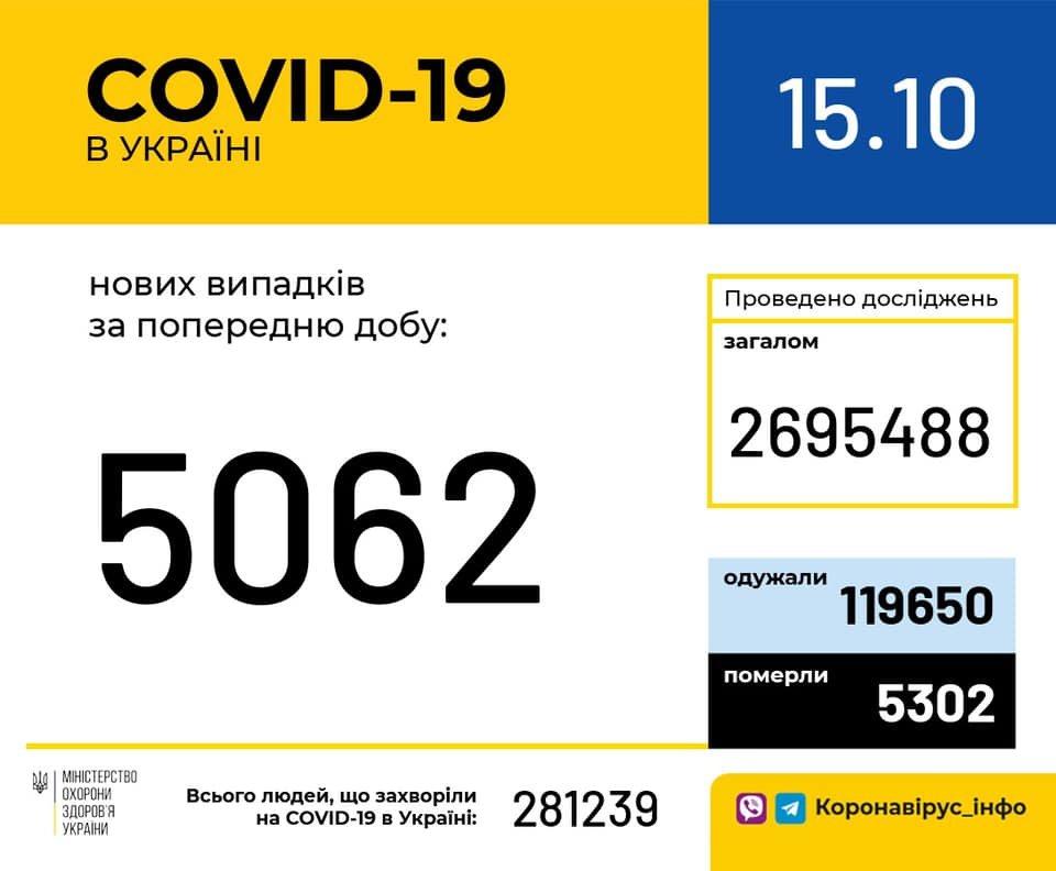 В Украине 5062 новых случаев коронавируса, фото-1