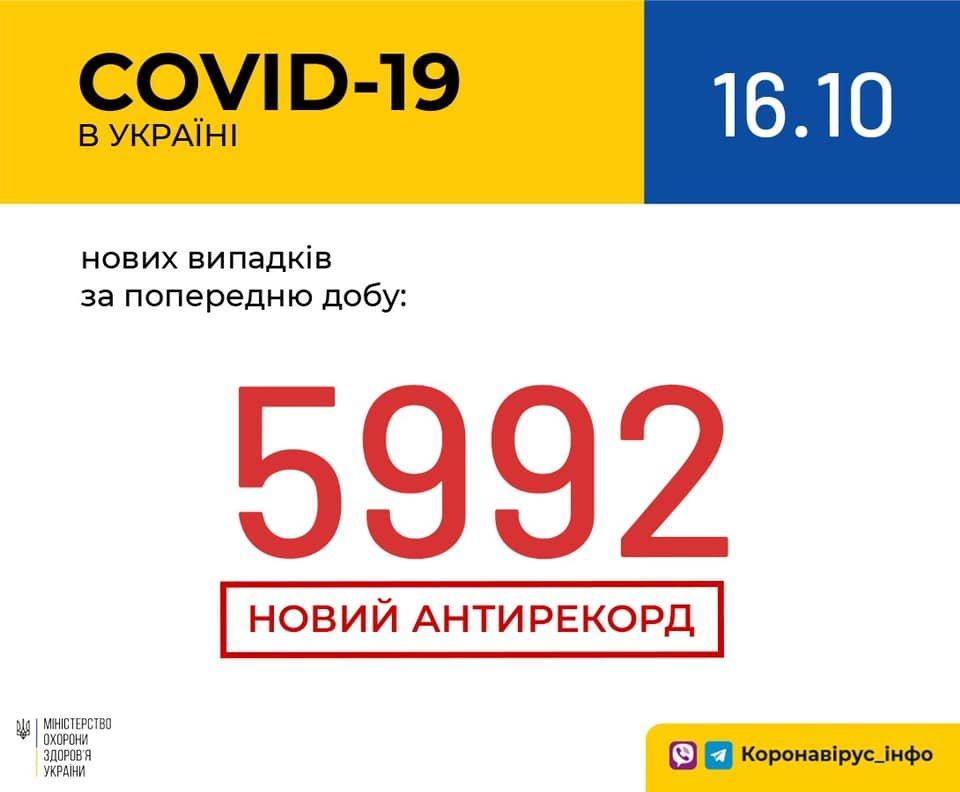 Новый антирекорд - в Украине за сутки 5992 новых случаев коронавируса, фото-1