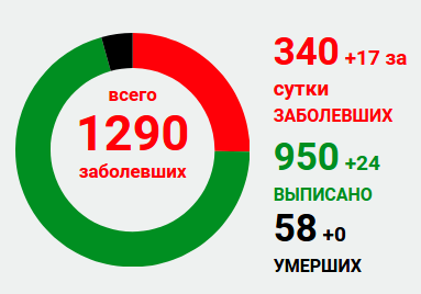 В «ЛНР» заявили о 17 случаях коронавируса за сутки, фото-1