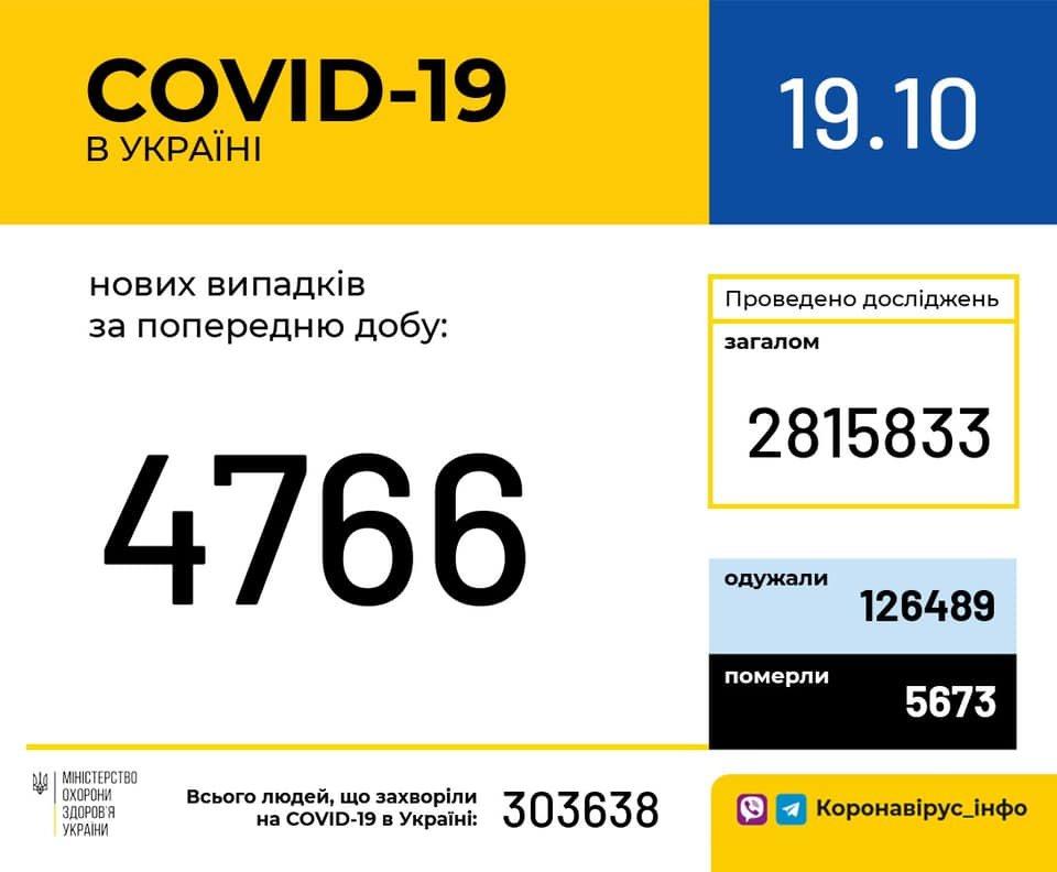 В Украине 4766 новых случаев коронавируса, фото-1