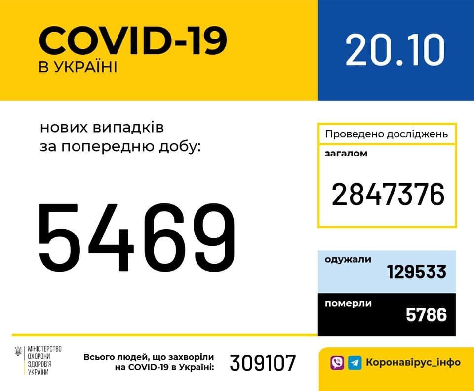 В Украине 5469 новых случаев коронавируса, фото-1