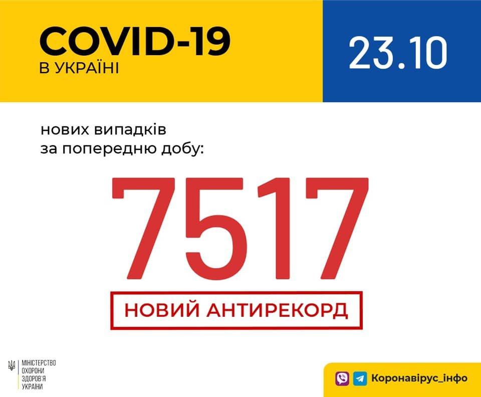 Вновь новый антирекорд - за сутки в Украине 7517 случаев коронавируса, фото-1