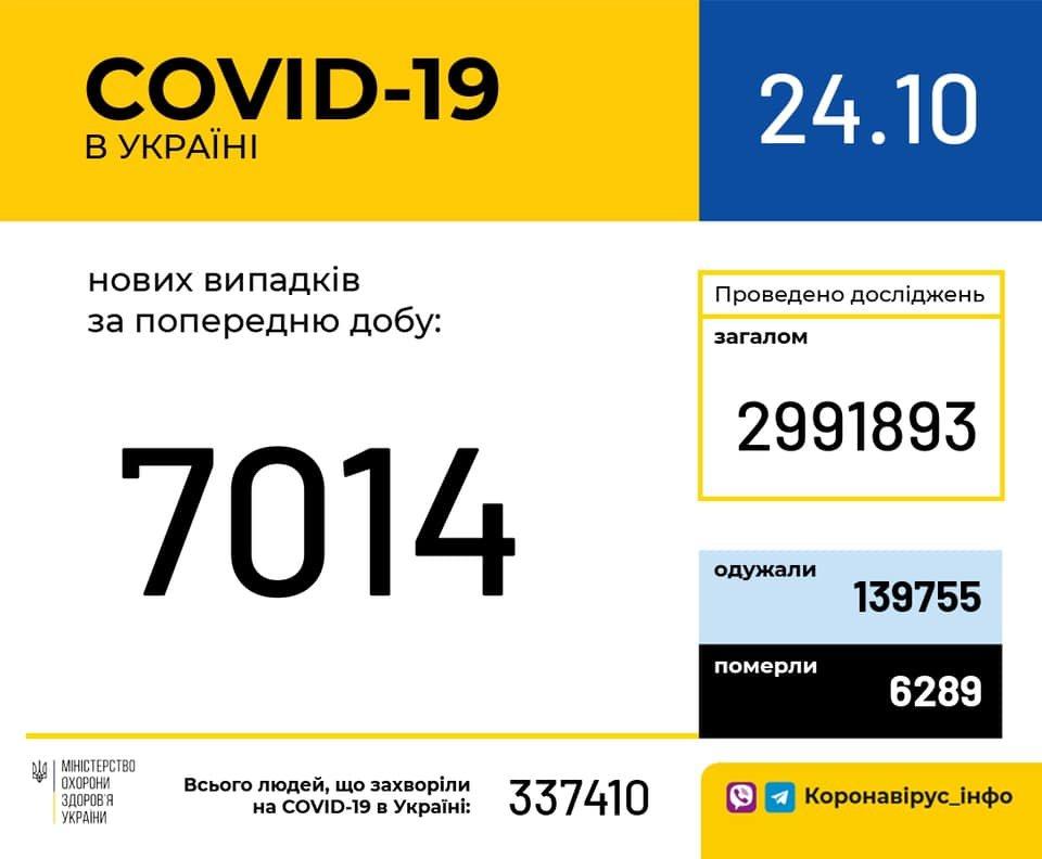 В Украине 7014 новых случаев коронавируса, фото-1