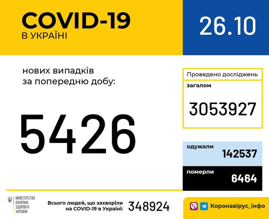 В Украине 5426 новых случаев коронавируса, фото-1