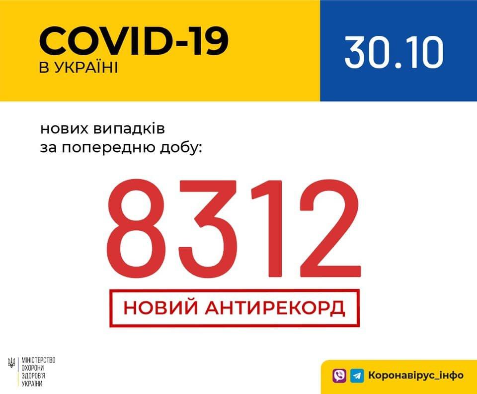 Новый антирекорд - в Украине за сутки 8 312 новых случаев коронавируса, фото-1