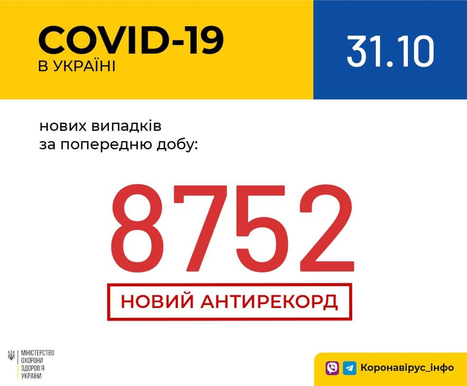 Новый антирекорд - в Украине за сутки 8752 новых случаев коронавируса, фото-1