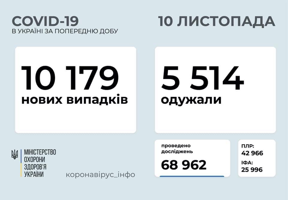 В Украине за сутки свыше десяти тысяч новых случаев коронавируса, фото-1