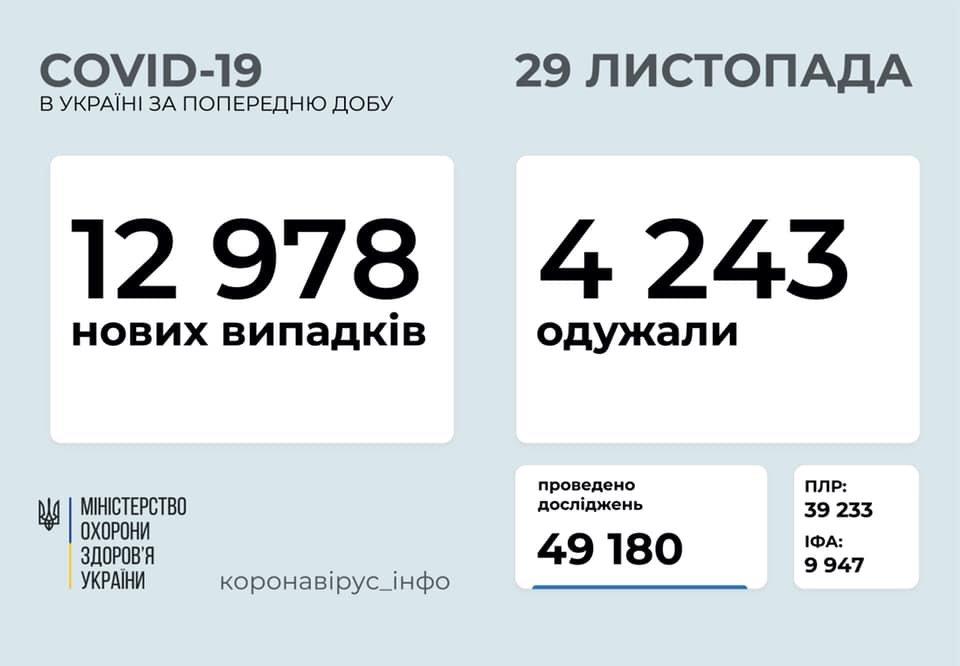 В Украине 12978 новых случаев коронавируса, фото-1