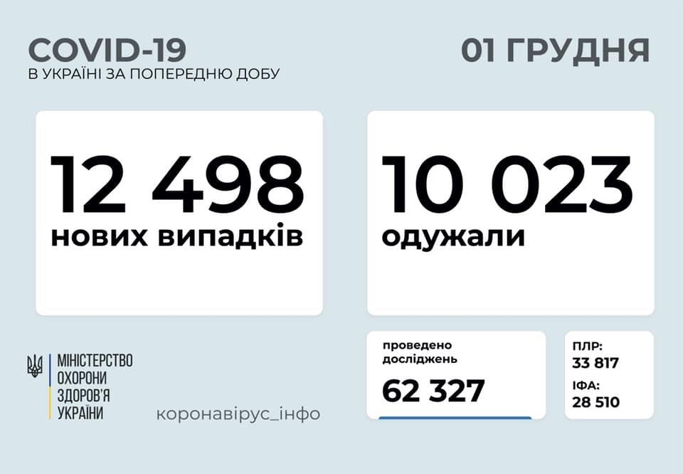 В Украине 12498 новых случаев коронавируса, фото-1