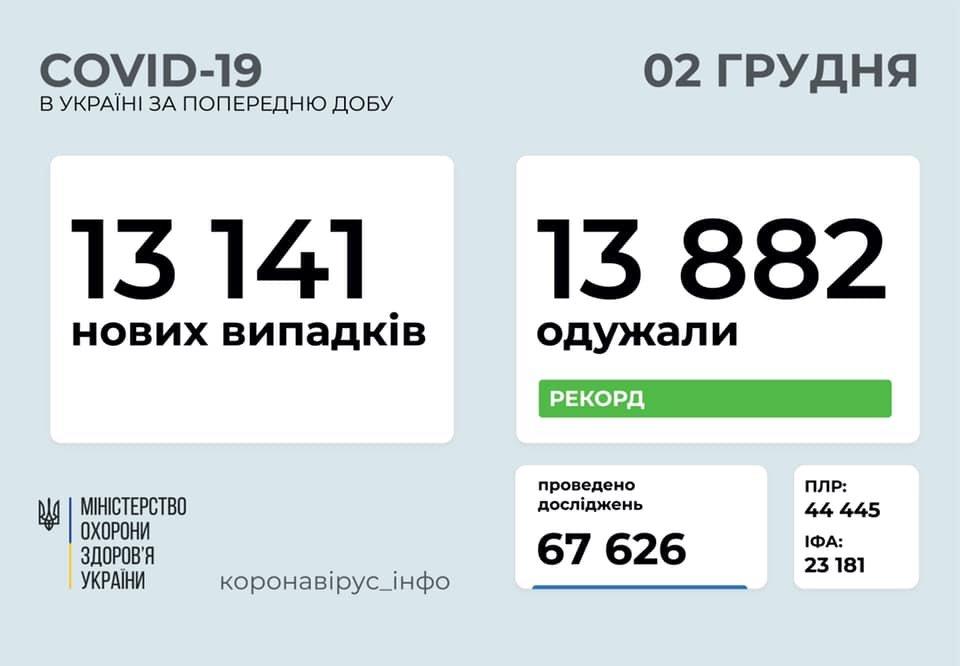 В Украине 13141 новый случай коронавируса, фото-1