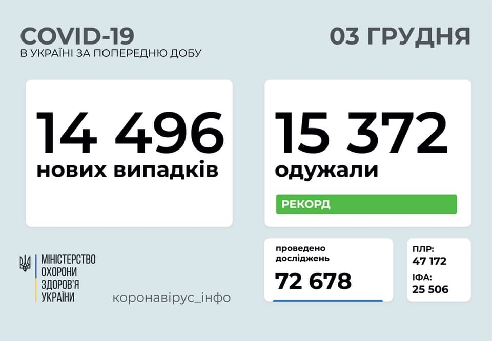 В Украине 14496 новых случаев коронавируса, фото-1