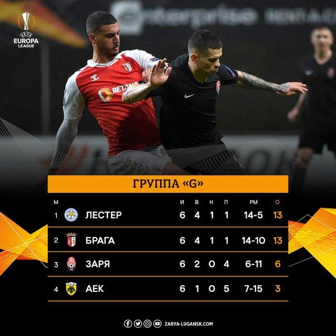 «Заря» проиграла «Браге» в последнем матче группового турнира Лиги Европы, - ВИДЕО , фото-1
