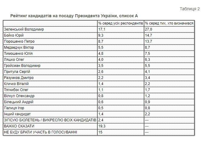 Президентский рейтинг: за кого украинцы проголосовали бы в конце 2020 года , фото-1