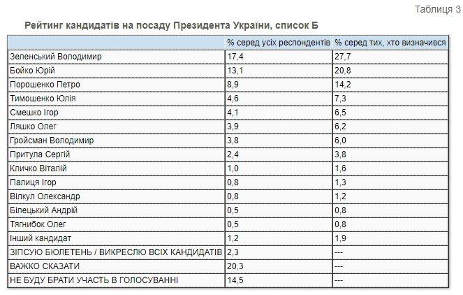 Президентский рейтинг: за кого украинцы проголосовали бы в конце 2020 года , фото-2