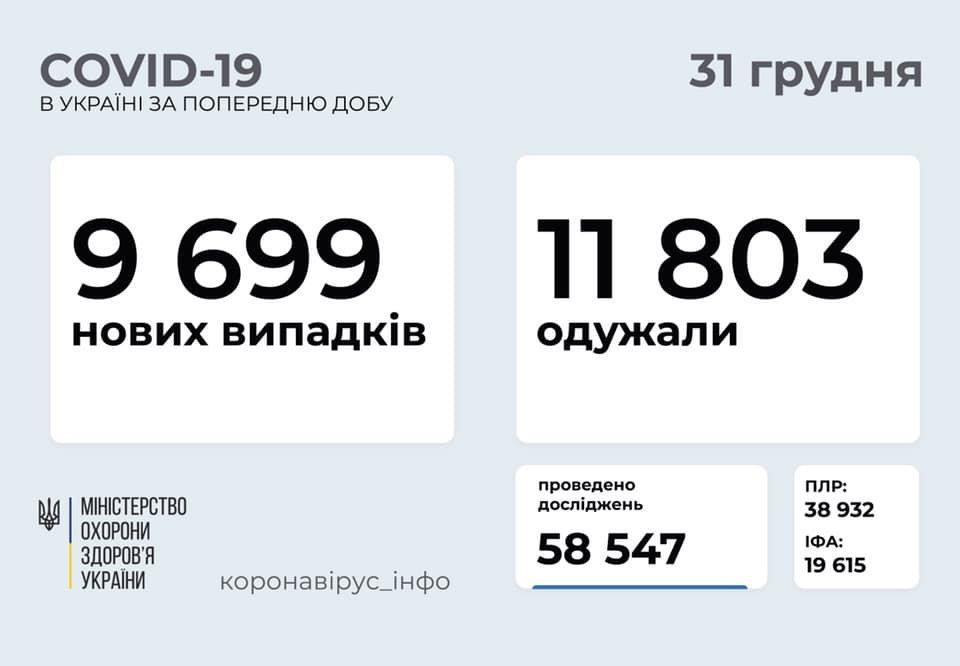 В Украине 9699 новых случаев коронавируса, болезнь за сутки унесла жизни 209 человек, фото-1