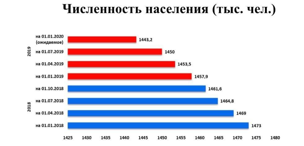 За время российской оккупации население ОРЛО сократилось на 20 процентов , фото-2