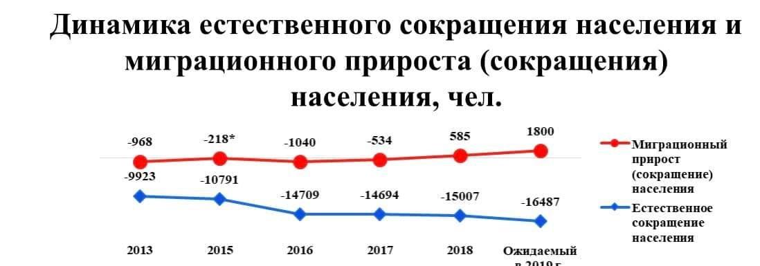 За время российской оккупации население ОРЛО сократилось на 20 процентов , фото-1