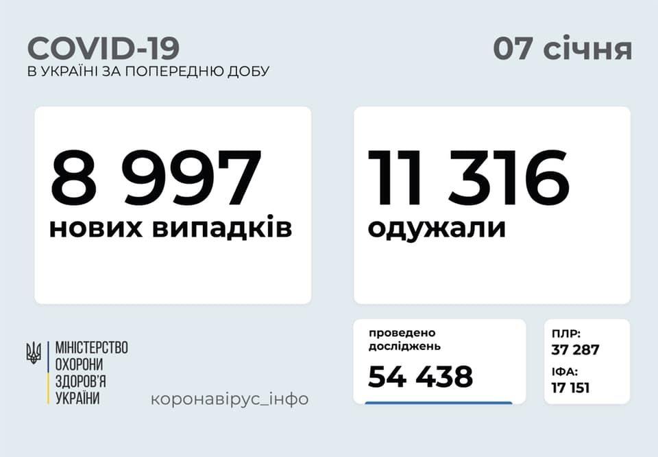 В Украине 8997 новых случаев коронавируса, болезнь за сутки унесла жизни 148 человек, фото-1